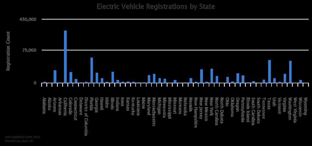 electric-vehicle-registre